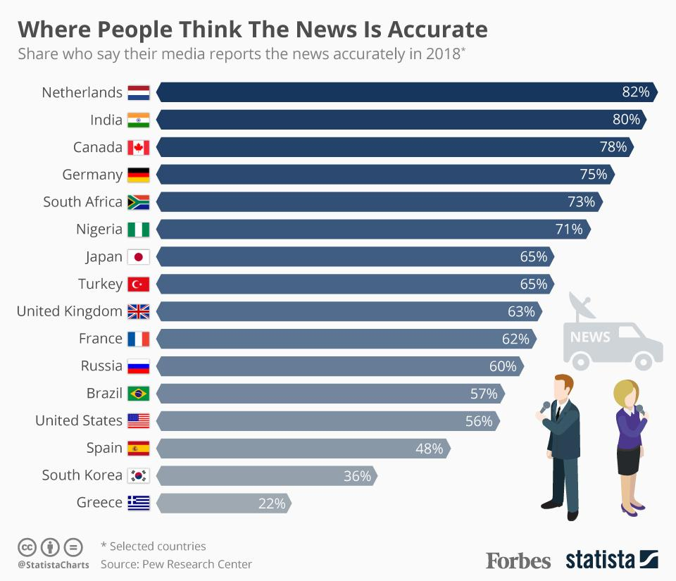 test Twitter Media - People in these countries believe their news is reported most accurately: https://t.co/C90aimPP4z https://t.co/zJ4zf5EX01