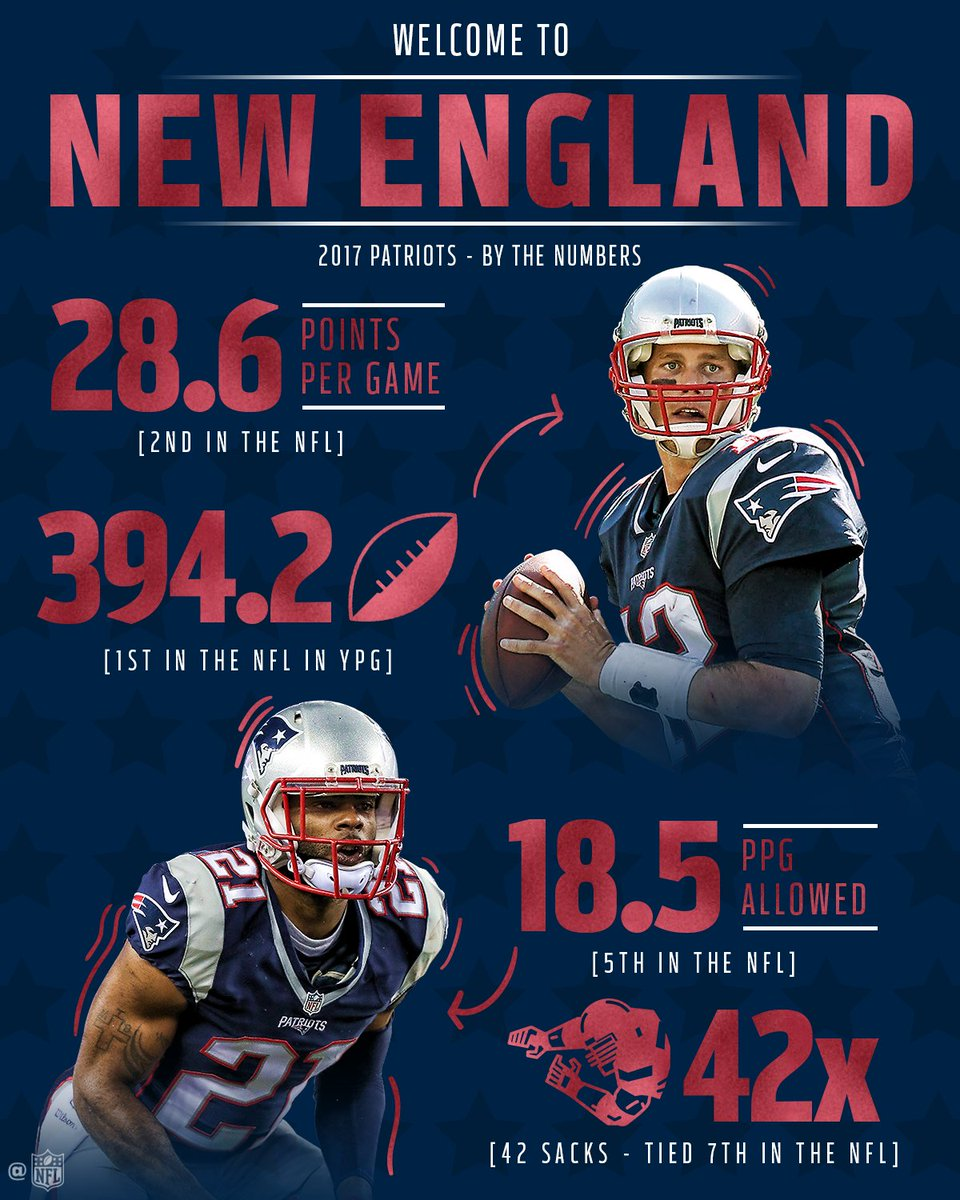 RT @NFL: Well-rounded and consistent, the @Patriots are good on both sides of the ball. #NFLPlayoffs #GoPats https://t.co/wPAGVA6Ydb