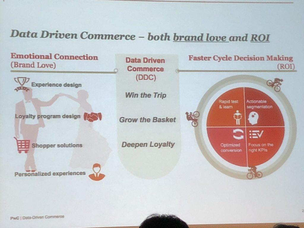Data driven commerce brings brand love but still needs ROI. @PwC #ROISS @RetailROI #NRF2018 https://t.co/0LQA0SVfeL