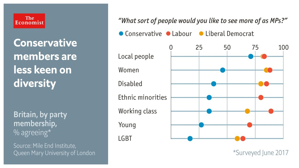 Conservative Party members are not very diverse, nor very keen on diversity https://t.co/HbMAT38D9R https://t.co/l2ppyejBSc