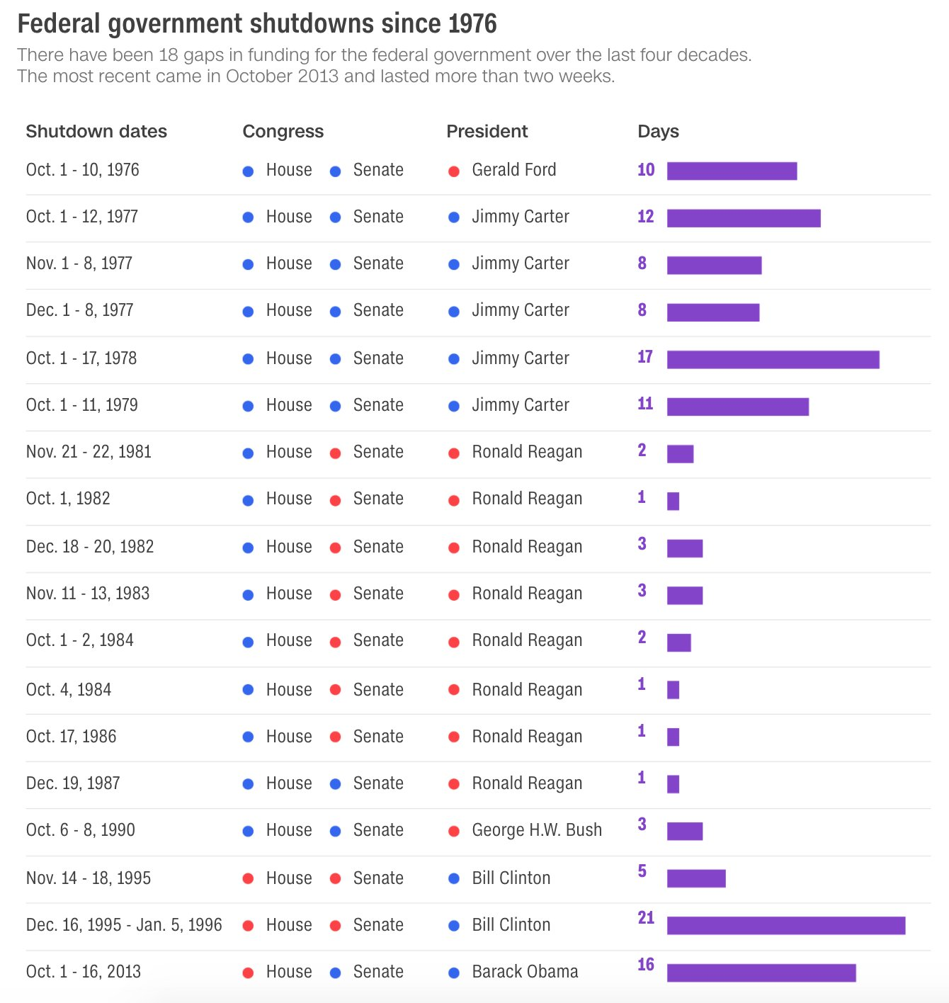 The history of US government shutdowns in 1 chart https://t.co/QVdHMULPdz https://t.co/KrrySGp68W