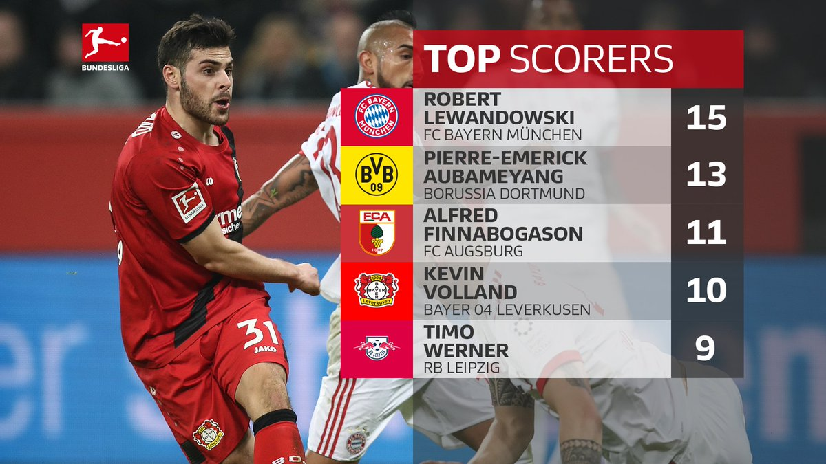 Timo #Werner holds on to his place in the top 5 🎯 https://t.co/HttplDLJrO