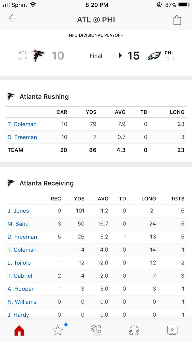 Look at the rushing numbers. This is just shamefully bad coaching. Devonta Freeman gained 7 yards. https://t.co/eDjy2iAIa4