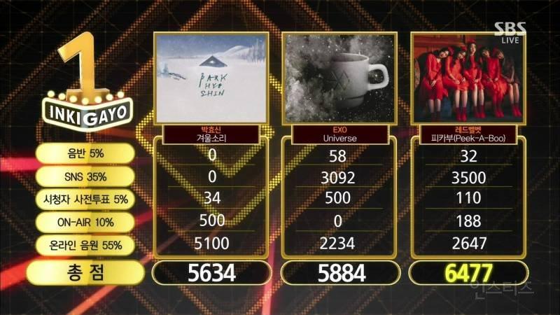 이 주의 생방송 SBS 인기가요 차트 1위 수상, 레드벨벳(Red Velvet) https://t.co/WMDGCFBjhH https://t.co/9wRGZ6MrRB