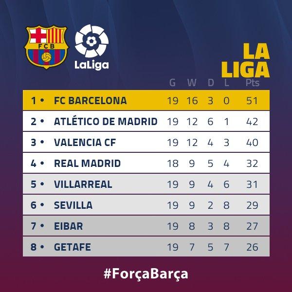 RT @FCBarcelona: We are still ???? of @LaLiga  ???????? https://t.co/jbsPOAGzTy