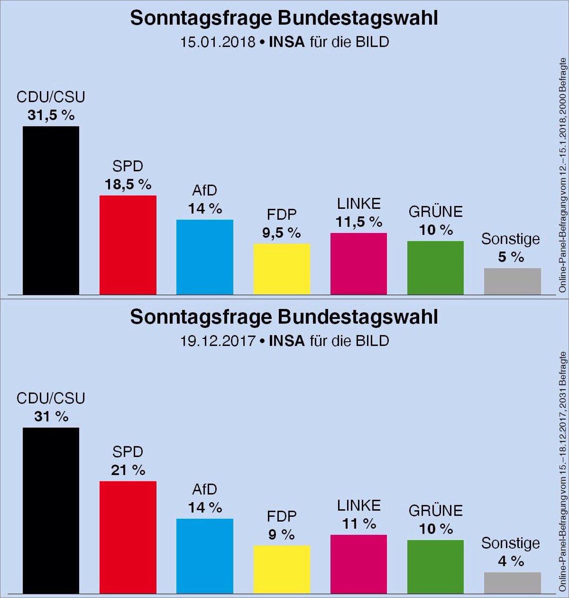 Ich frage mich, ob die 20%, die SPD gewählt haben, wollten, dass sie sich nun ihrer sozialen Verantwortung entzieht… https://t.co/QG7mP9Jend