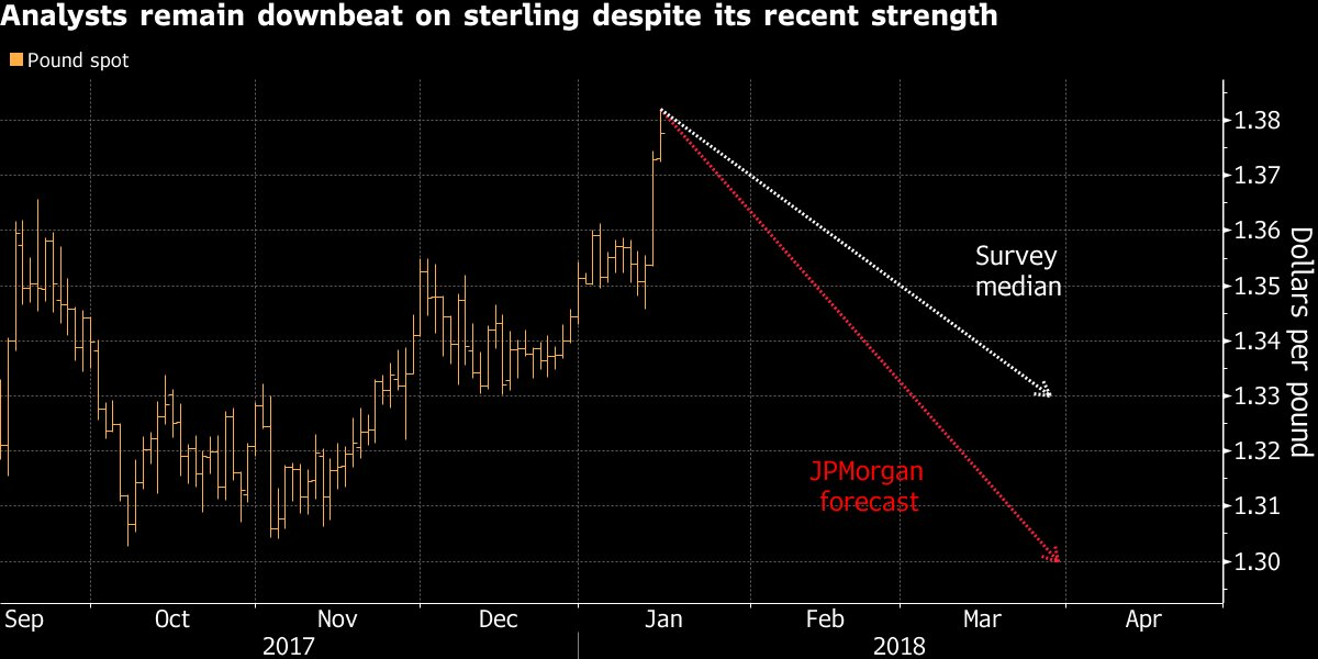 Pound will fall to $1.30 by March, according to a relatively glum JPMorgan forecast https://t.co/S5GX0zNNEp https://t.co/Ss2po4ogbF