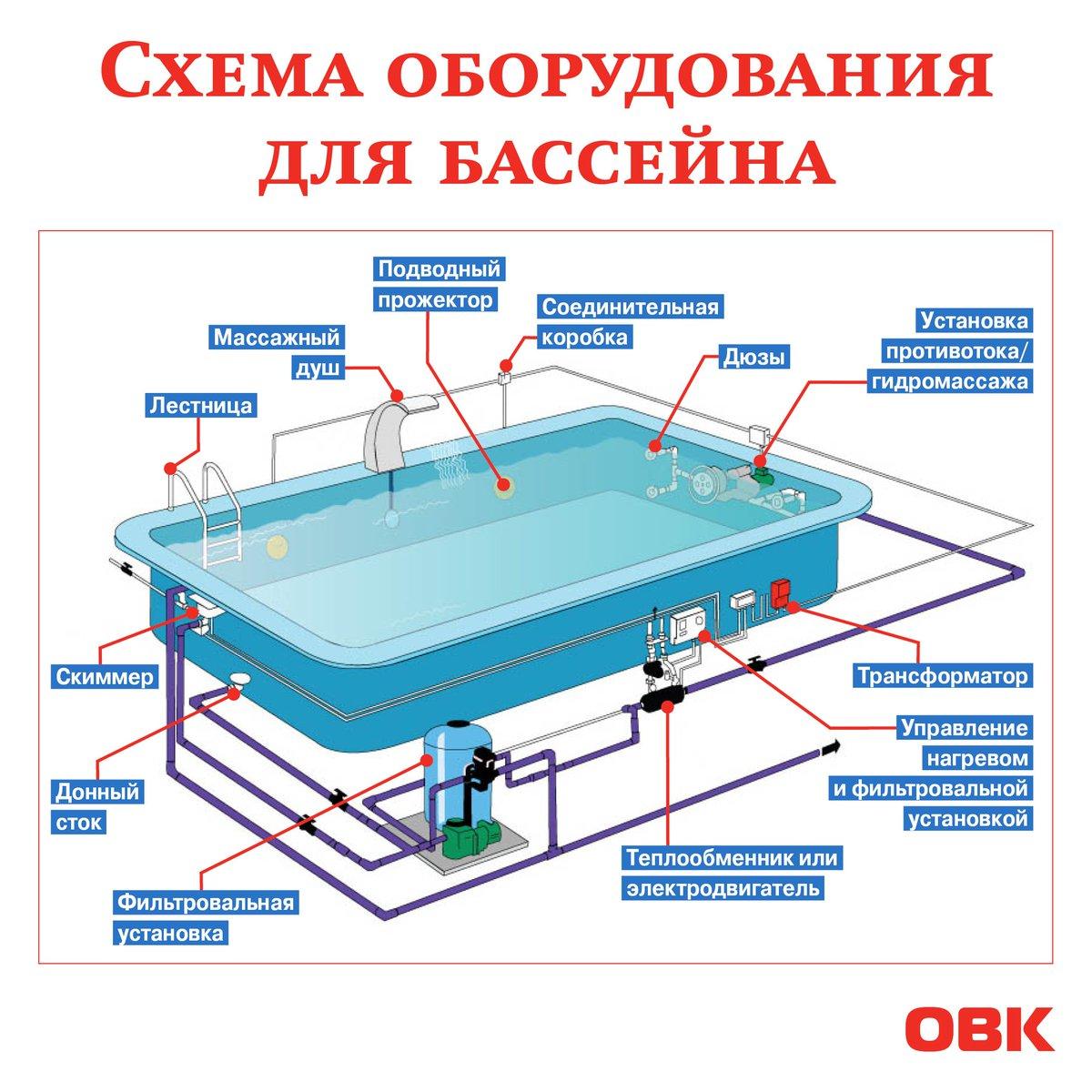 Бассейновое оборудование схема