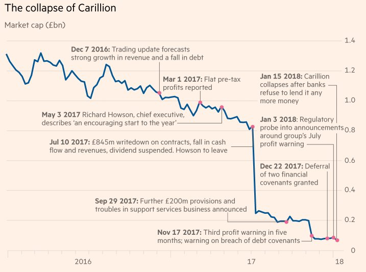 In 2016 Carillion was worth almost £1.4bn. Now it is almost worthless https://t.co/qH7oSWevlg https://t.co/0DziYsCSYm