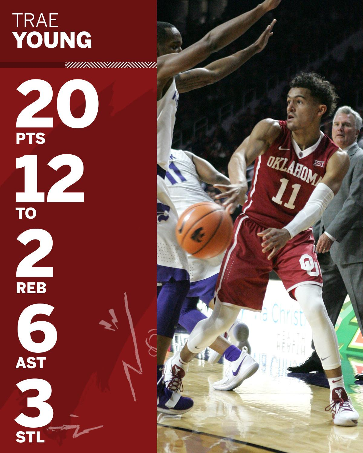 Trae Young's 12 turnovers vs. Kansas State are the most by a major conference player in a game since 1999. https://t.co/C9oLCOfhow