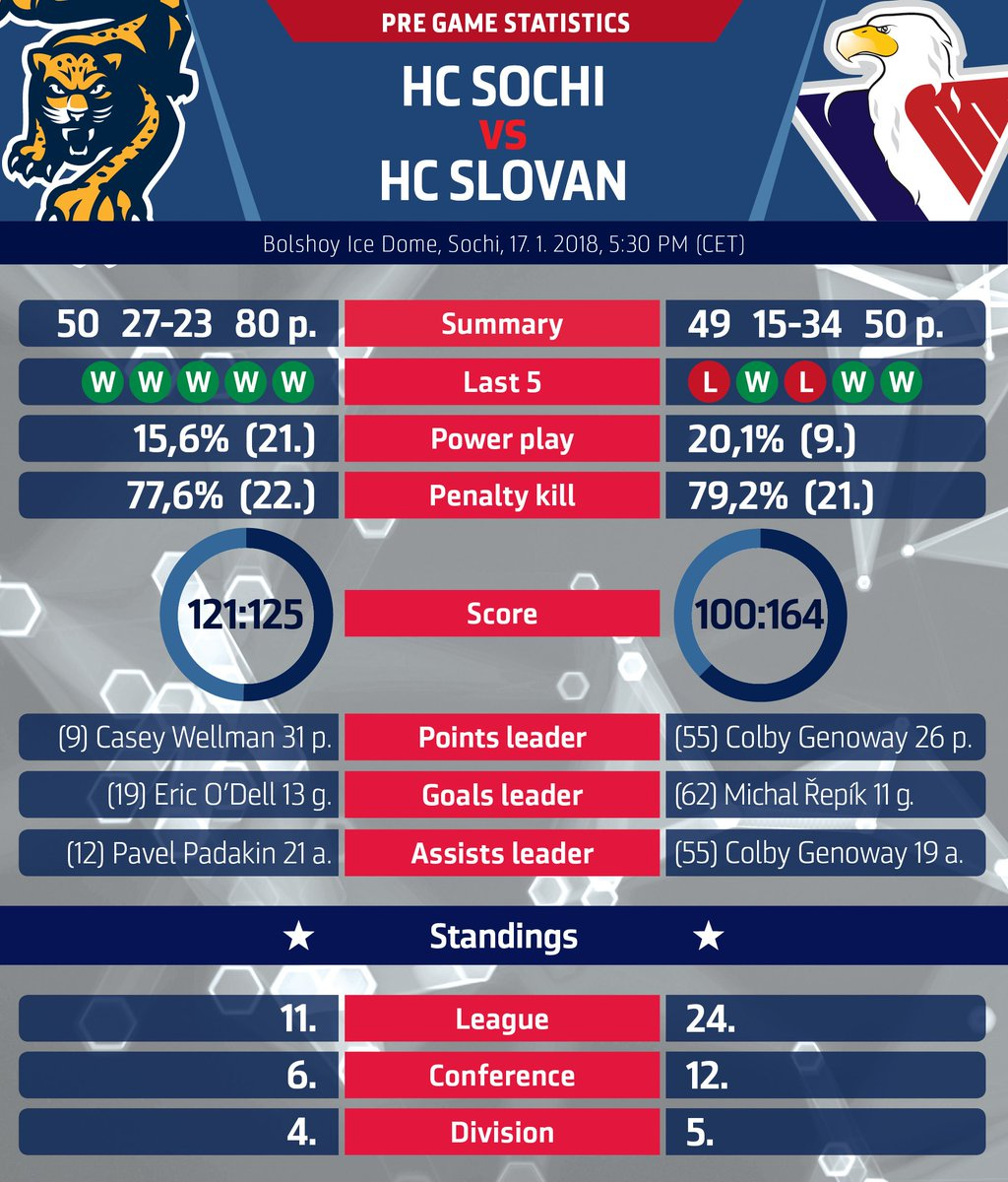 #pregame #stats and match up info @HCSOCHI vs #hcslovan. @khl #VerniSlovanu https://t.co/utwsj0tuIN
