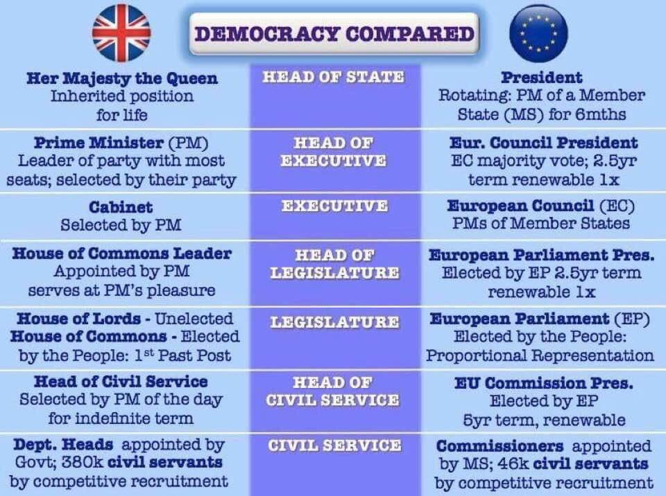 """RT @JamesMelville: """"The EU is undemocratic. Brexit will take back control from unelected EU bureaucrats."""" https://t.co/k0pQZTDC1C"""