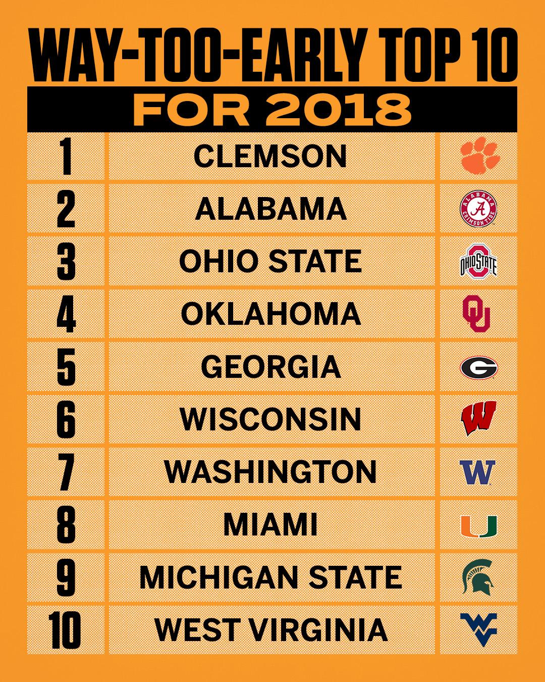 There's a new No. 1 in our way-too-early college football top 10. https://t.co/KAQADefup6