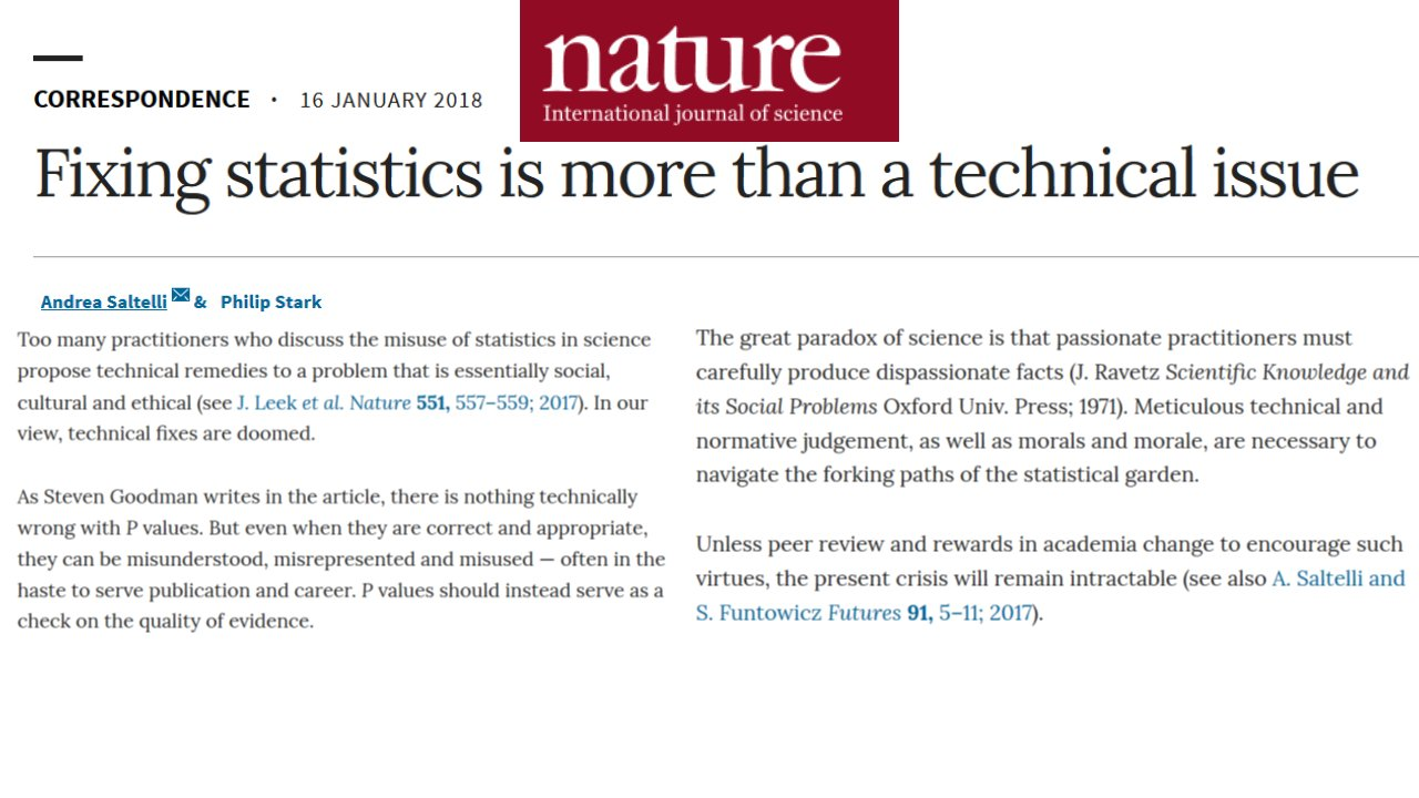 Both letters just published in Nature: Statistics and its problems https://t.co/Nbr69qvbjC