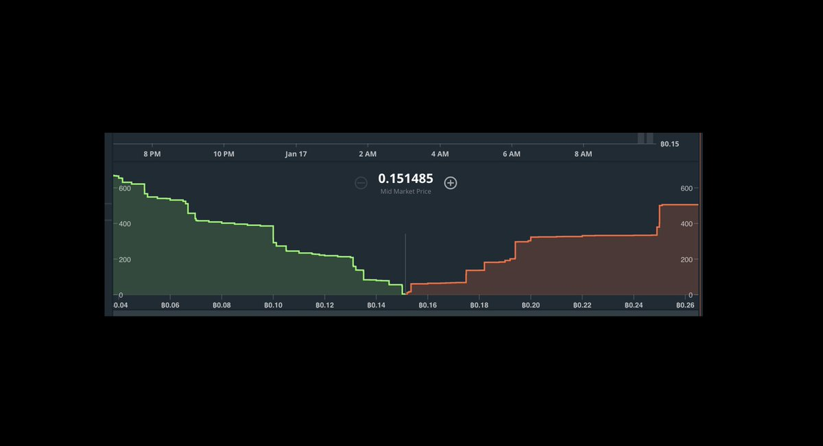 BCH BTC trading is now live on gdax
