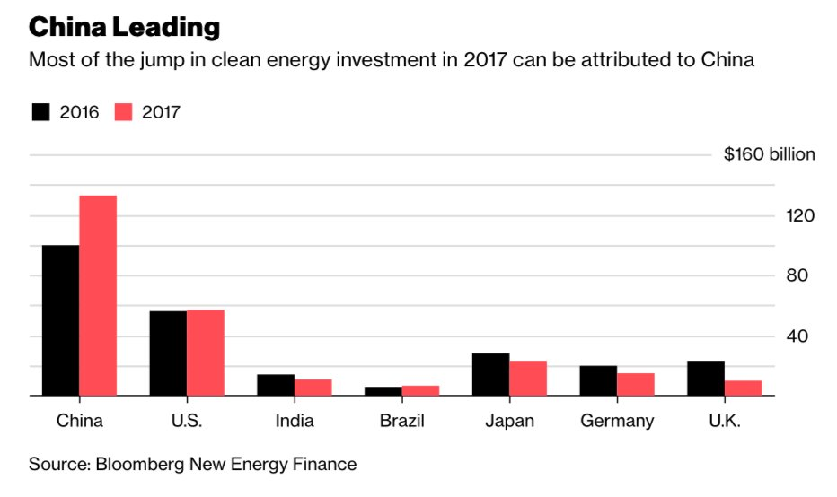 test Twitter Media - China invested $133 billion across all clean energy technologies in 2017, 24% more than in 2016. US spent $57 billion (via @BloombergNEF) https://t.co/jzOnb70uS7 https://t.co/1ALPIHpIaZ