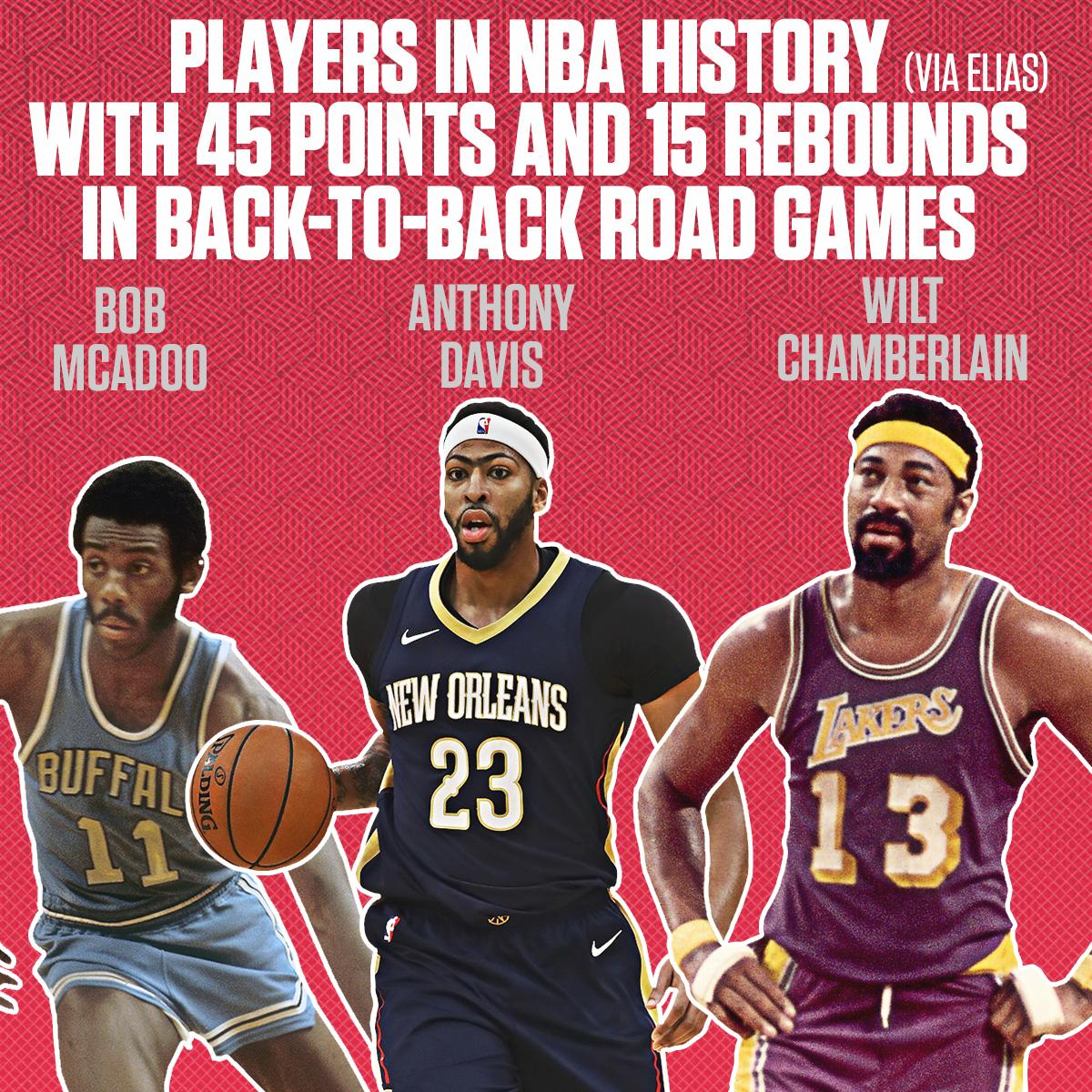 Anthony Davis became the third player in NBA history with 45 points and 15 rebounds in back-to-back road games. https://t.co/bJe2X5OvLJ