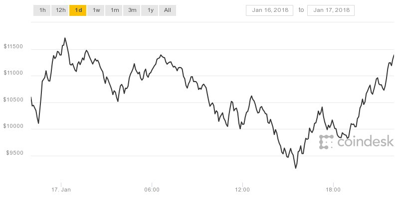 The price of bitcoin is back a bitcoin price
