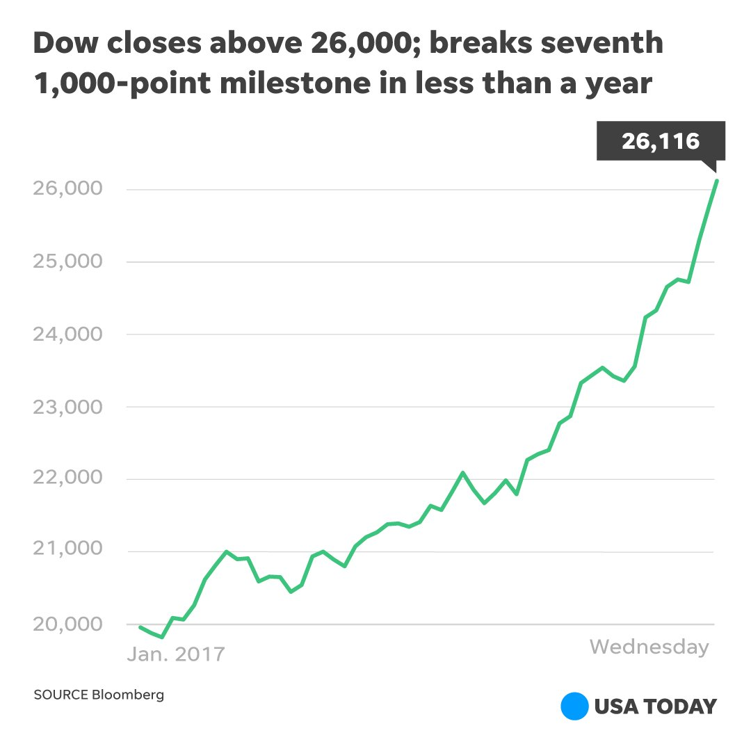 The Dow closed above 26,000 for the first time in its 121-year history.