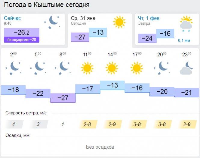 Погода в друг днем