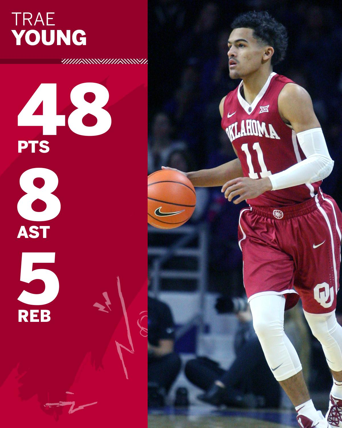 There have been eight 43+ point performances in D-I this year. Trae Young has 3 of them. https://t.co/RbS1ARQ6js
