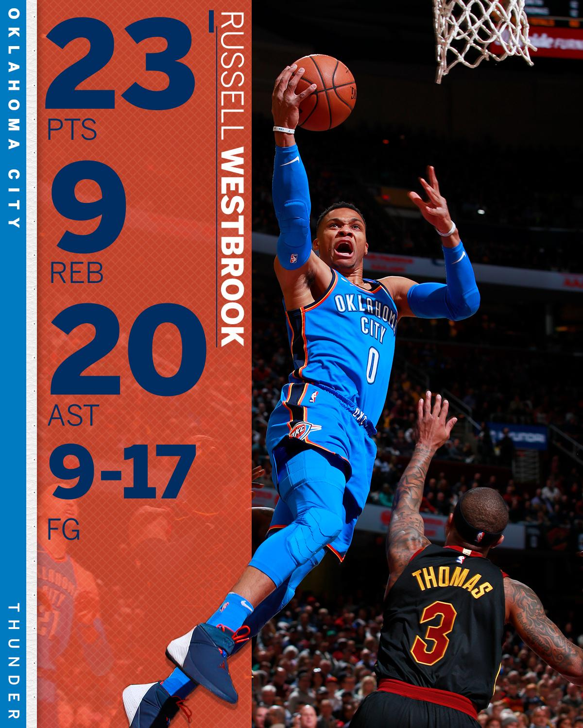 Russ just handed in his 2nd career game with 20+ pts and 20+ ast. �� https://t.co/edkCgKXPX2