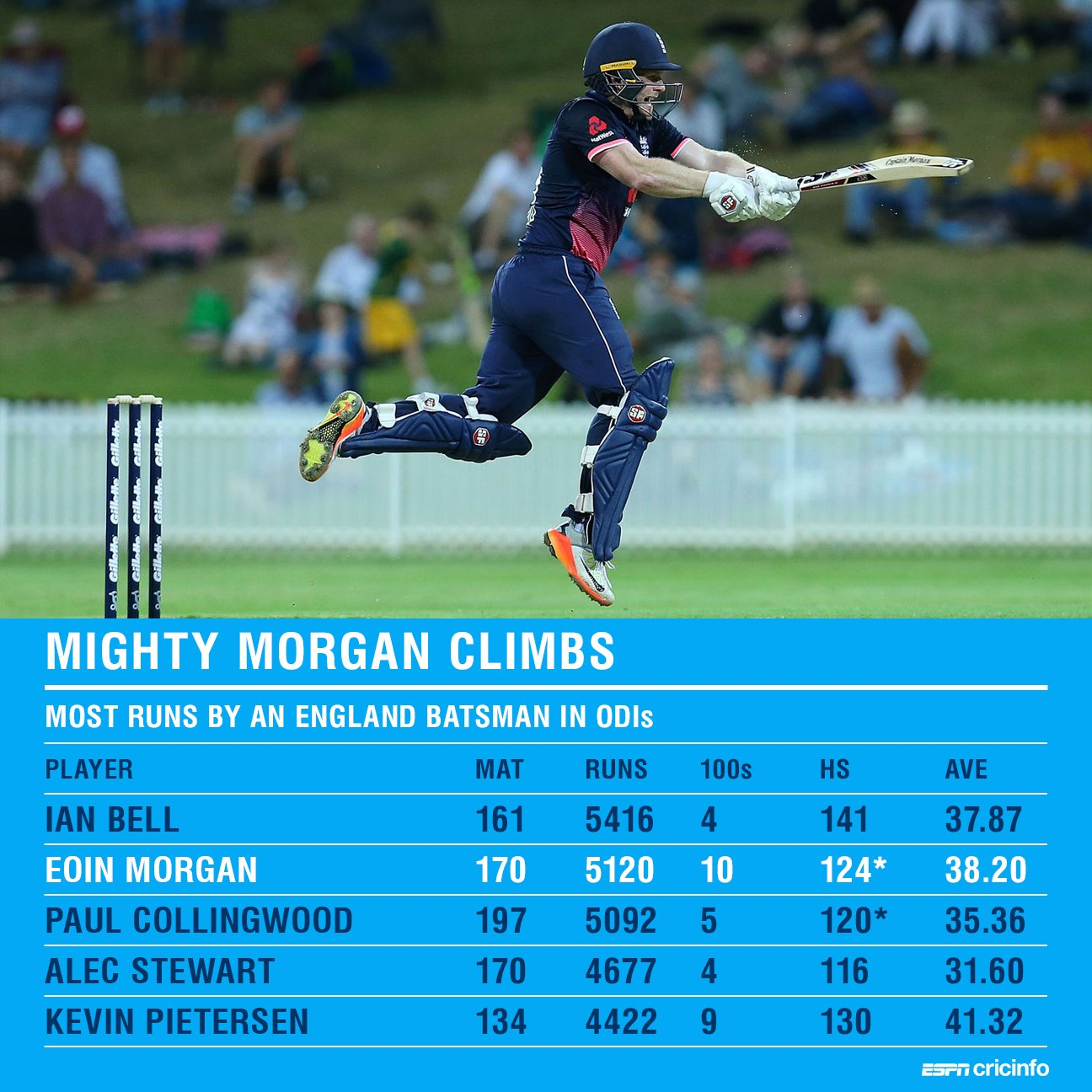 It won't be long before captain Eoin Morgan tops this list ▶️ https://t.co/NAg5j1DUNZ https://t.co/TUiVbHiIoJ