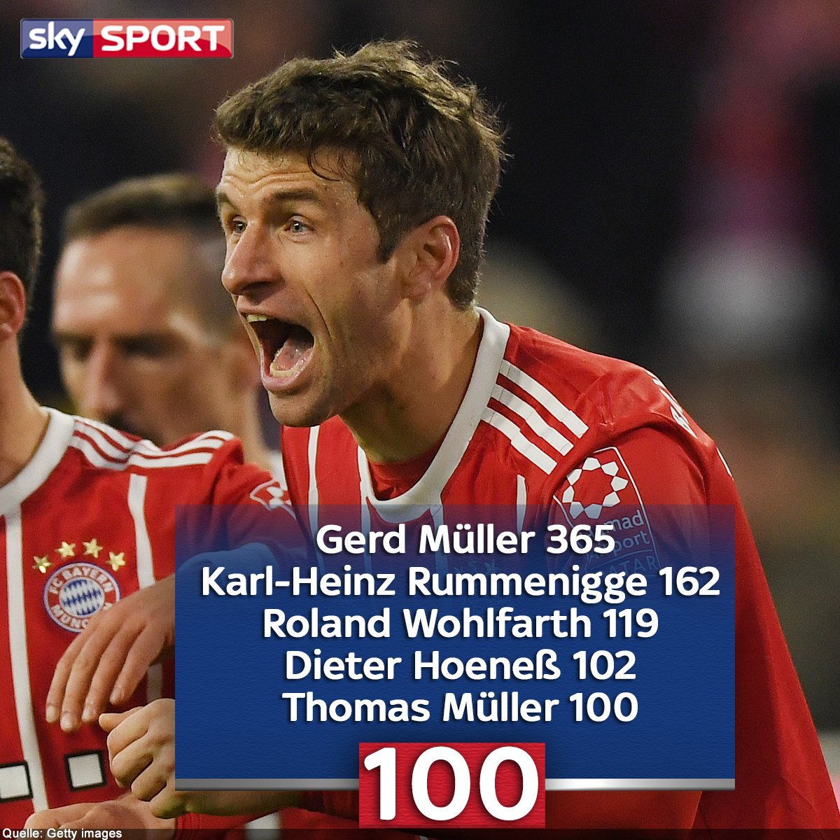 Thomas Müller enters the club of 100 Bundesliga goals for Bayern [Sky] https://t.co/mCxFB4nwpY