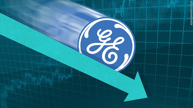 General Electric missed the stock market boom — by a mile https://t.co/YhfqolJ6yc https://t.co/QDH9O6tg2o