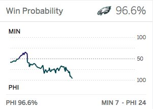 Things are looking good for the Eagles at halftime. https://t.co/TGtWRoKWRv