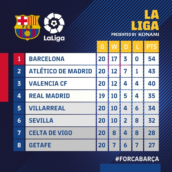 �� @LaLigaEN  One more win....one less fixture ���� #ForçaBarça https://t.co/ESDY6v6UDS