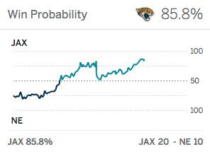 Things are looking good for the Jaguars. https://t.co/4caRfHhMb4