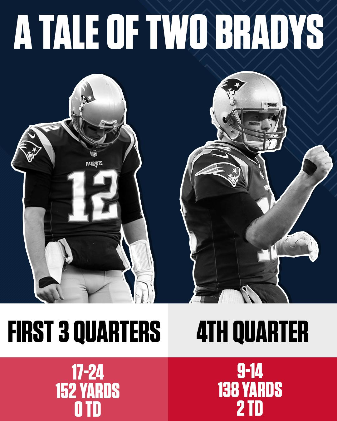 The Jacksonville Jaguars found out what happens to Tom Brady in the 4th quarter. https://t.co/IMm7ybvNtY