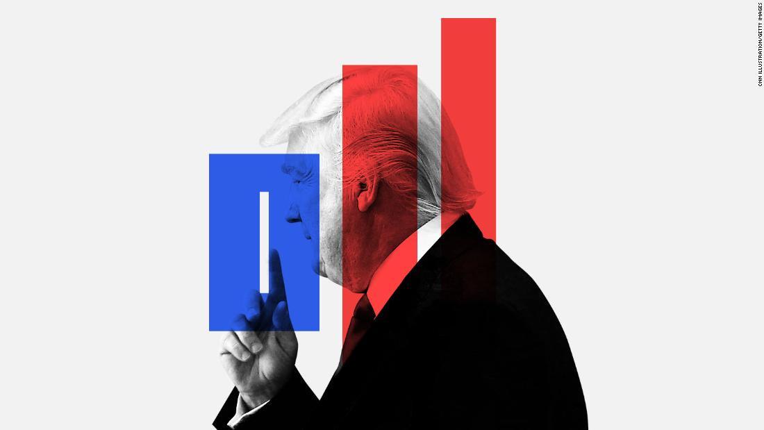 Trump's presidency so far, in charts https://t.co/ml25KA7kXv https://t.co/Zz3hjpFVPN