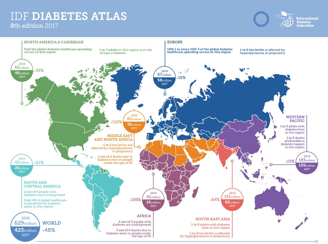 test Twitter Media - Almost half of the 4 million people who die from #diabetes are under the age of 60. Download the IDF Diabetes Atlas 8th Edition Global Factsheet https://t.co/XjEX7RBxEP https://t.co/WknQIibtQt