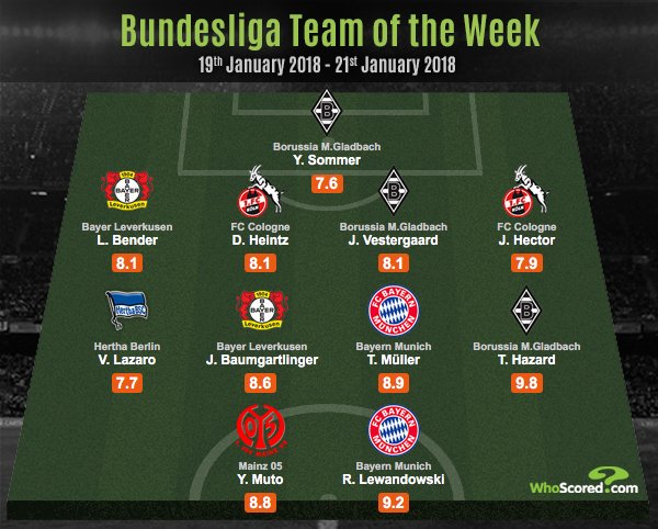 Bundesliga Team of the week with Thomas Müller and Robert Lewandowski [WhoScored] https://t.co/nG5brOreNl