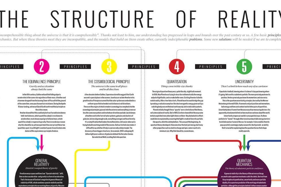 Reality guide: A poster of how everything fits together https://t.co/1gBwuXB5Bt https://t.co/ePQco0cDSQ