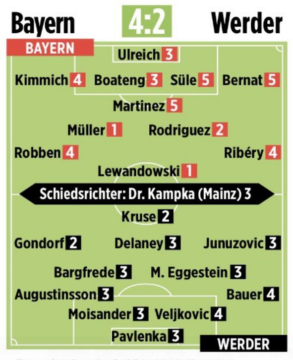Bayern 4-2 Bremen | Player ratings from Bild (1: Best, 6: Worst) https://t.co/WRv21F36GH