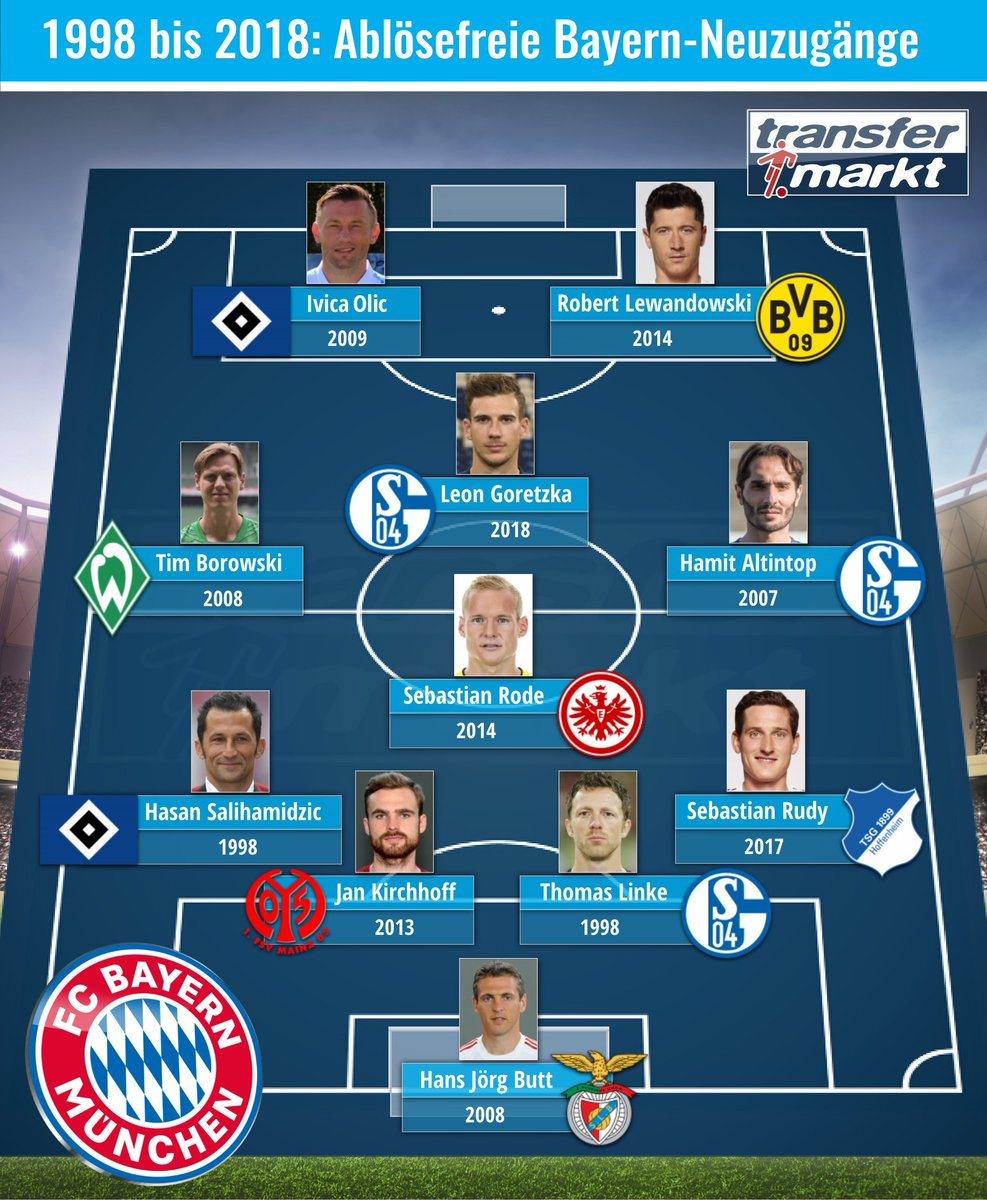 RT @BayernMunichArb: - تشكيلة مكونة من لاعبين انتقلوا إلى #بايرن مجاناً. [TM] https://t.co/Z7TTmBEHf4