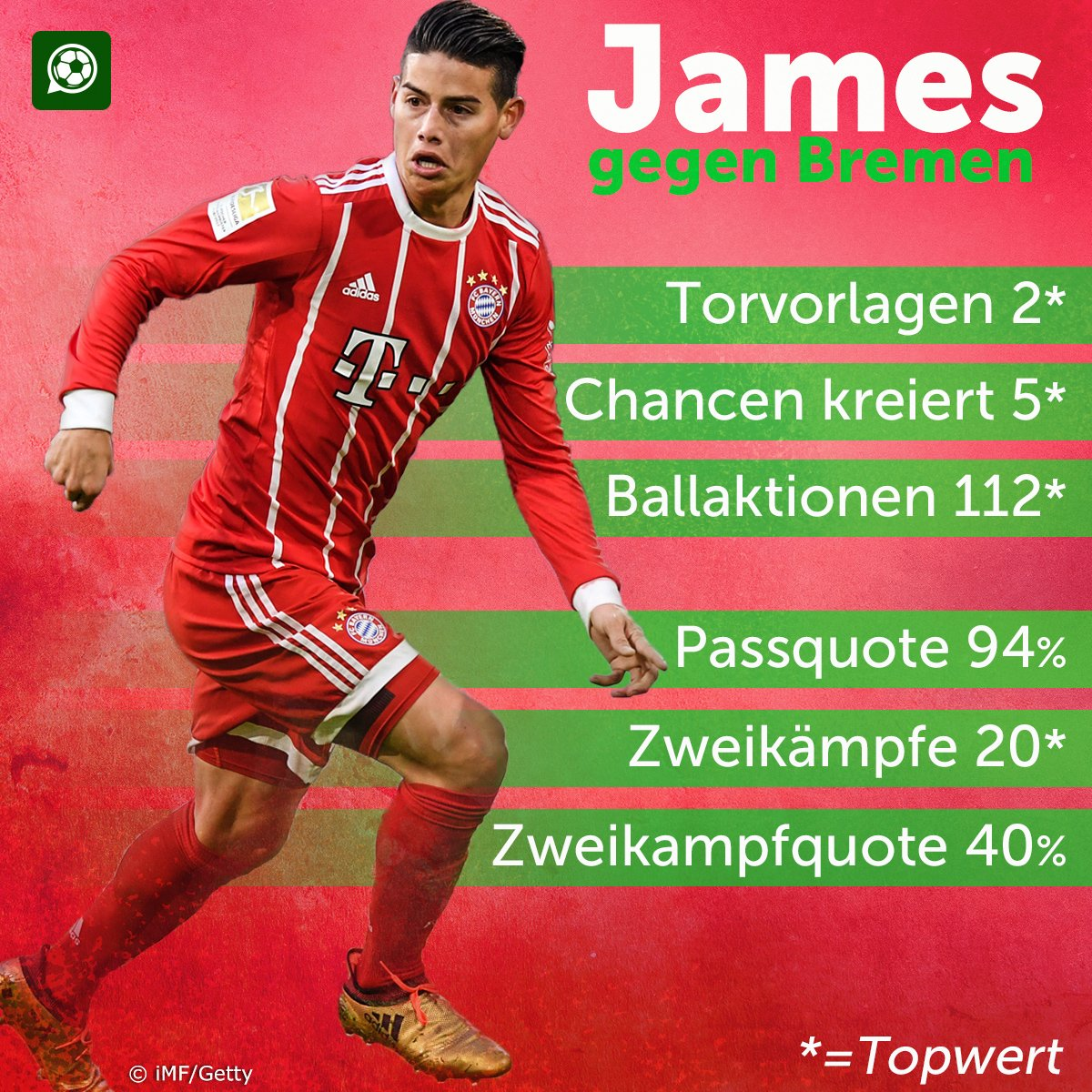 Fromkurve vom Feinsten bei @jamesdrodriguez #James #FCBSVW https://t.co/syO7HJL7UB