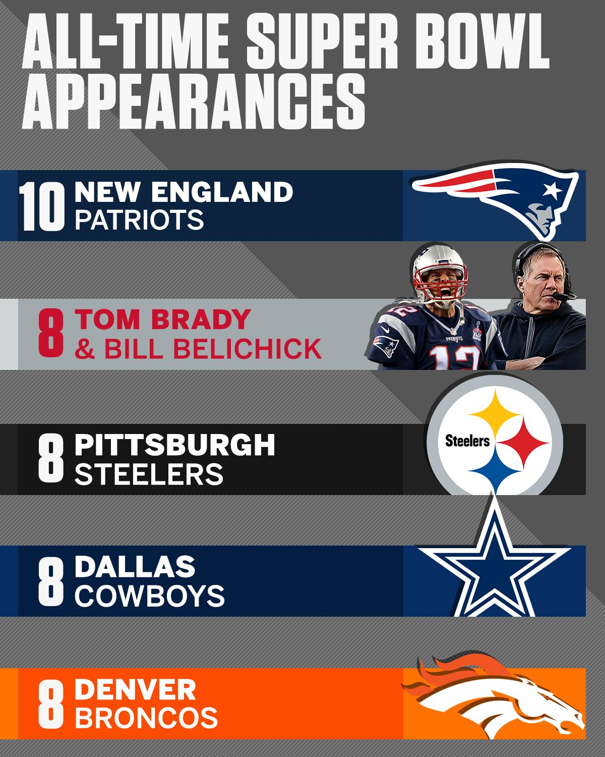 The Tom Brady-Bill Belichick duo has made it to more Super Bowls than 28 FRANCHISES have. https://t.co/PelFFNOoWv