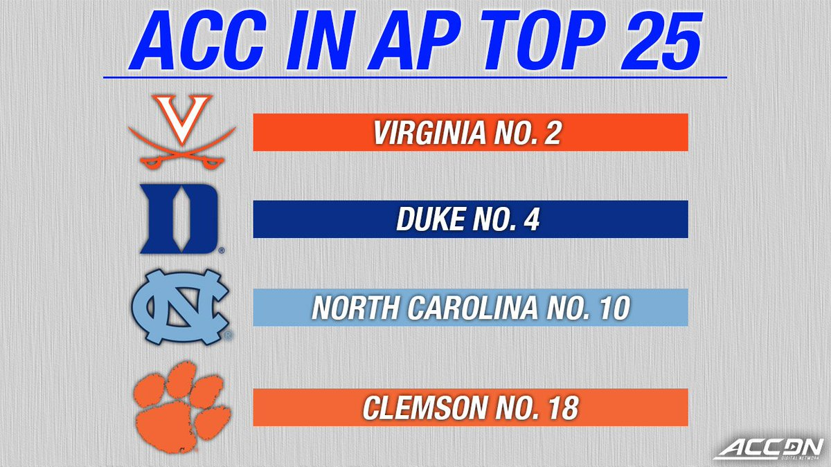 Four @accmbb teams in this week's @AP_Top25! https://t.co/6OGOjWfWCE