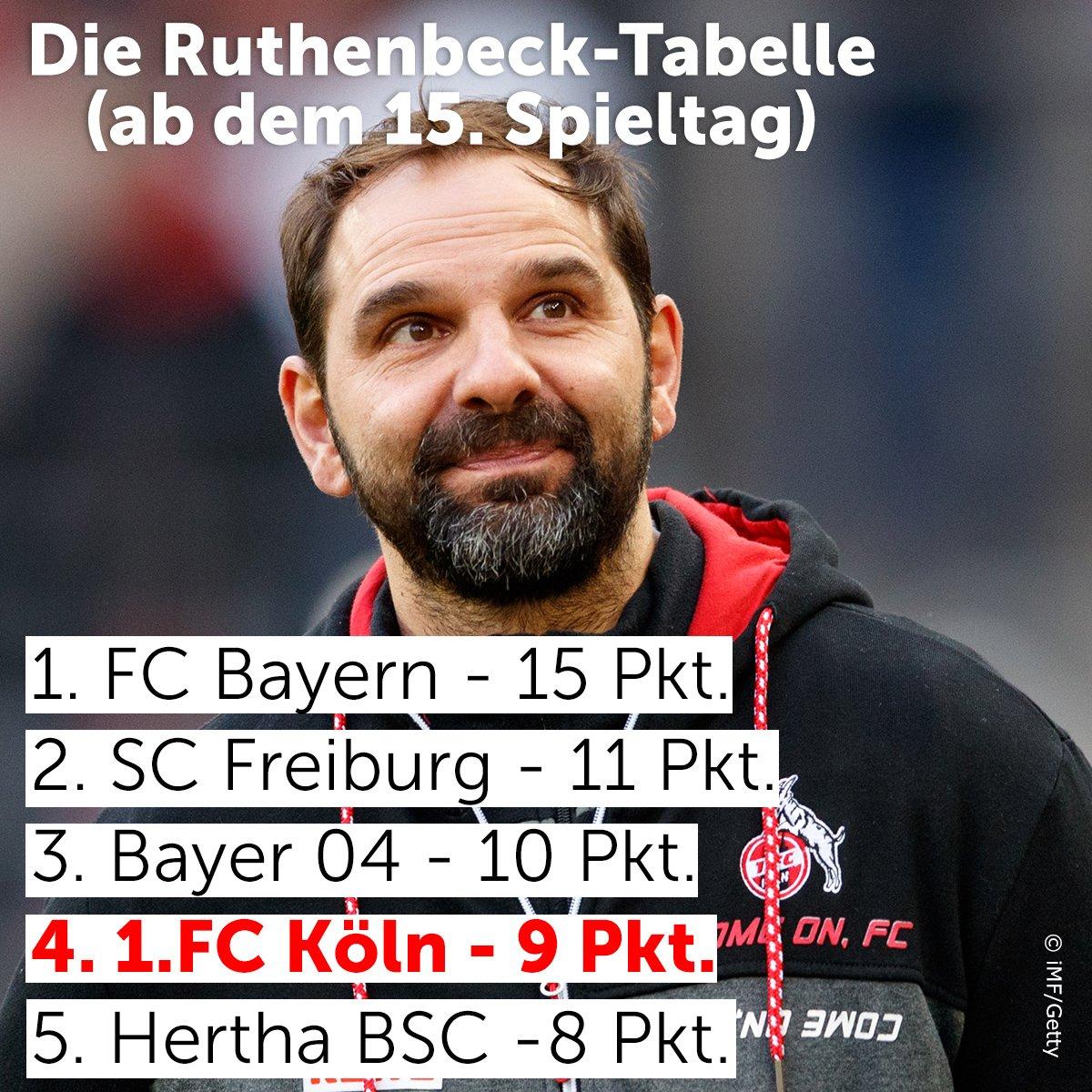 Läuft beim Effzeh! Beim SC Freiburg natürlich auch! #Ruthenbeck https://t.co/vImbU2SF0u