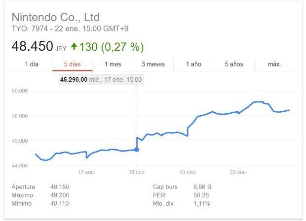 Nintendo ya vale 3.300 millones de euros más gracias a Labo https://t.co/kHEZX9Hyuh https://t.co/puHee6cQxa