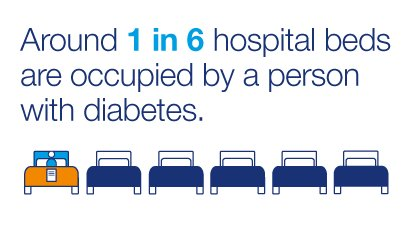 test Twitter Media - One in six hospital beds is occupied by someone with #diabetes. Find out what hospitals are doing to improve care for their patients: https://t.co/Dy5fkkeKEB #HealthcareProfessionals https://t.co/hKmVmh1EwC