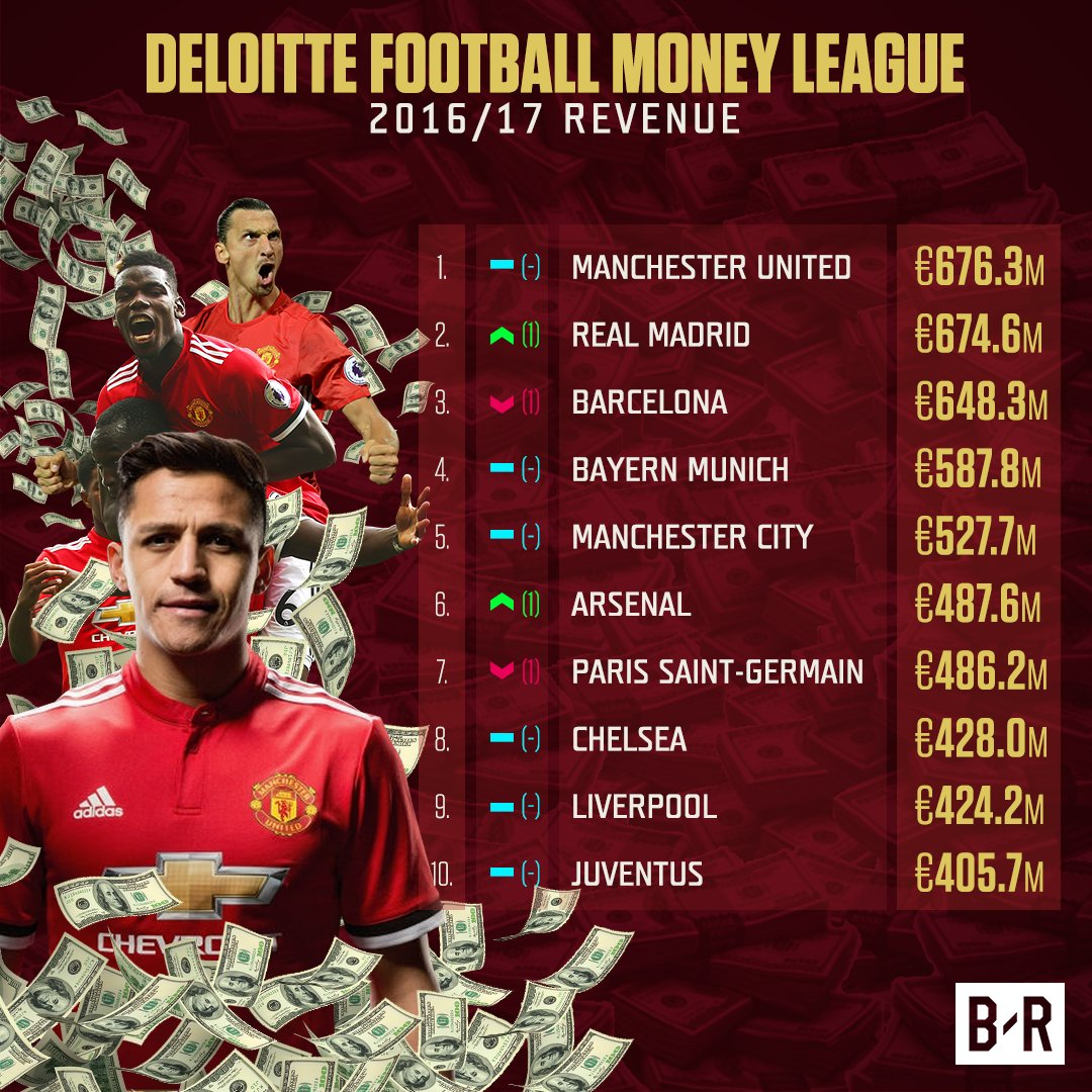 RT @brfootball: Alexis is only expensive if you can't afford him 😉 https://t.co/aYM6iY7ViW