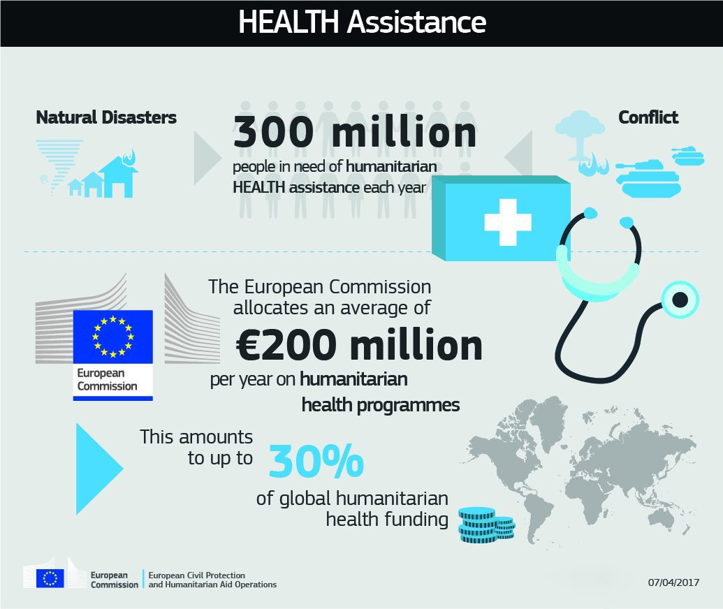 test Twitter Media - Over 300 million people/year are in need of humanitarian #health assistance. Read up on the #EU's work to provide it 👓 https://t.co/G9sdhf9VjW https://t.co/4EdmyiaCKH