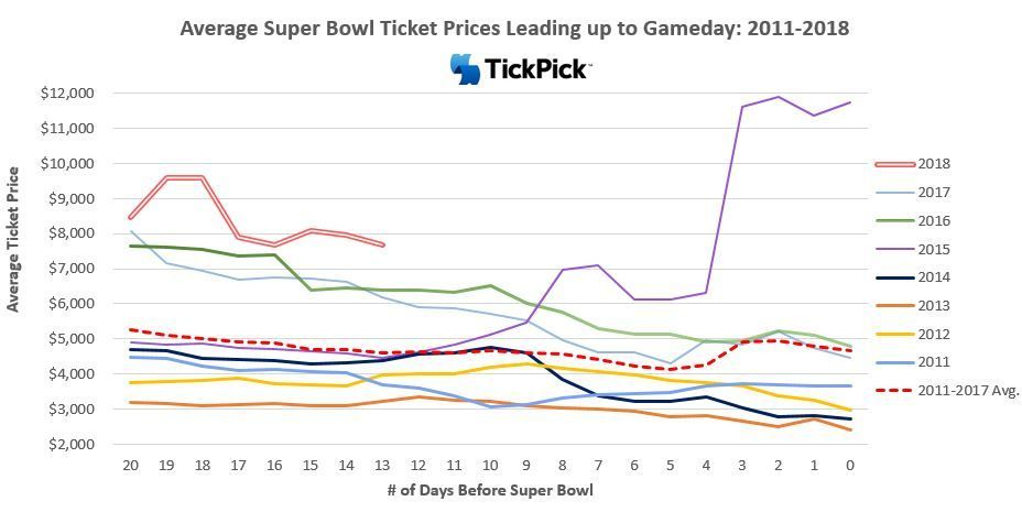 Super Bowl ticket prices are plummeting since Vikings loss https://t.co/YLzj6ll1gj https://t.co/E185uKfZ1X