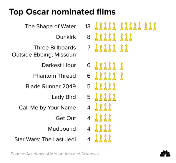 """""""The Shape of Water"""" received 13 Oscar nominations — just one shy of the record for the most in Academy Awards history: https://t.co/9PR7NS6Hjo https://t.co/Gi5TTOhdoy"""