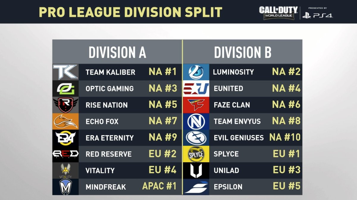 A look at the two Divisions in #CWLPS4 Pro League Stage 1. We begin with Division A play for the first two weeks of action: https://t.co/NKHQSgV6Gh https://t.co/nSSSUhRjL5